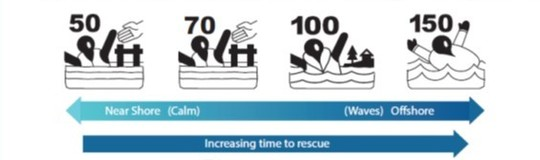 Graphic of different types of life jackets