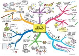 Mind map illustration