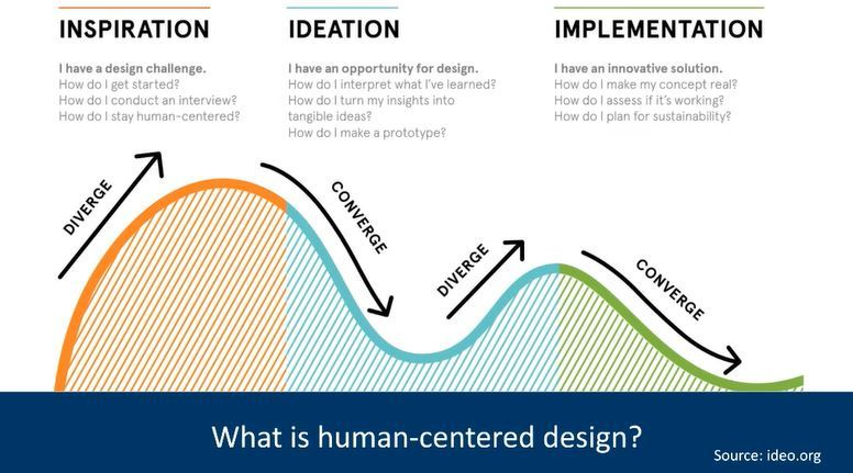 What is human centered design?