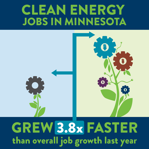 Graphic: Clean Energy Job growth in MN