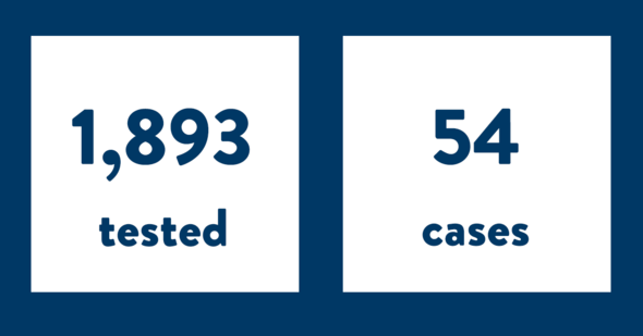 COVID-19 cases on 3/16 - 1,893 tested and 54 positive cases