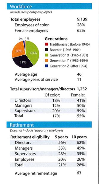 Employment diversity charts Hennepin