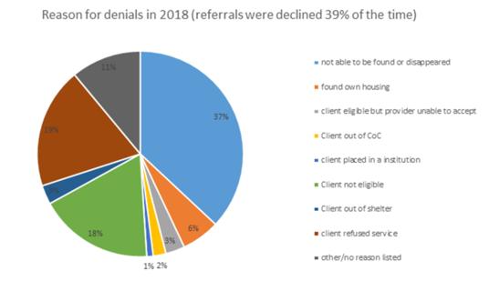 denials - 2018