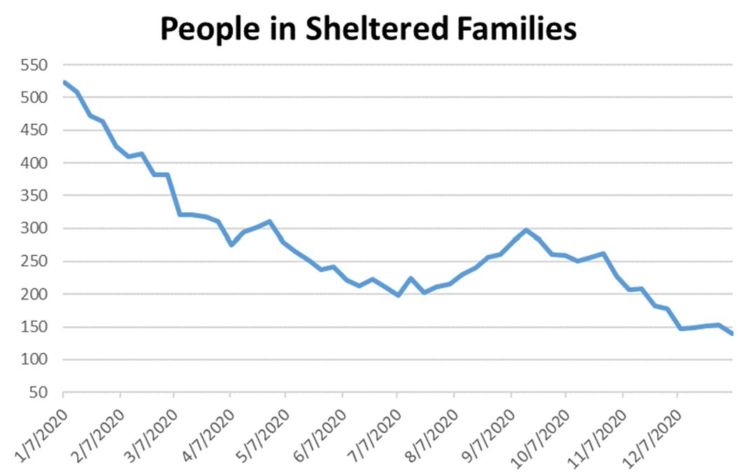 family shelter graph