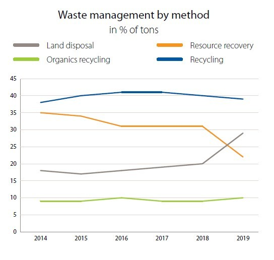 Chart showing how waste much waste is managed by recycling, organics, landfills, and waste-to-energy