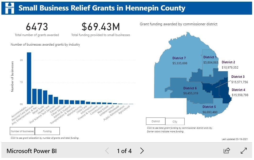Dashboard with data points on small business relief grants in Hennepin County