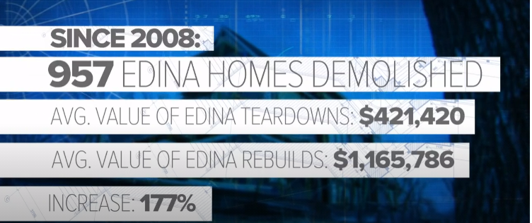 Graphic with data on Edina home prices