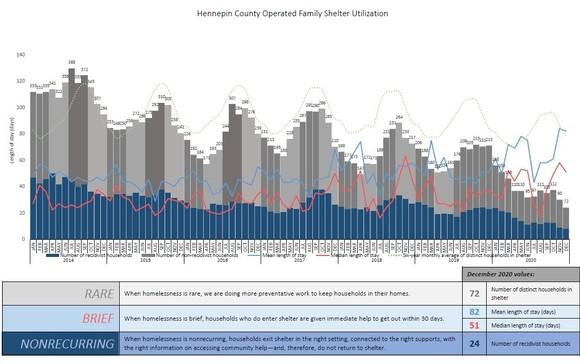 Shelter utilization graph