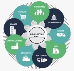 U.S. Plastics Pact Graphic