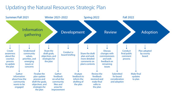 Natural Resources Strategic Plan Timeline