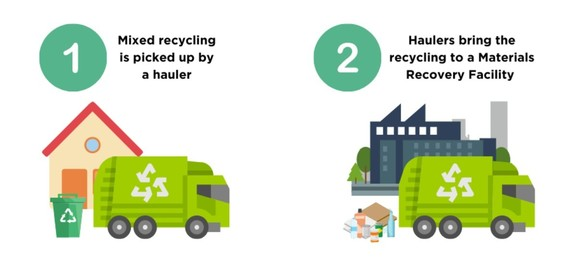 Illustrations showing recycling being picked up from a home by a hauler and being delivered to a Materials Recovery Facility