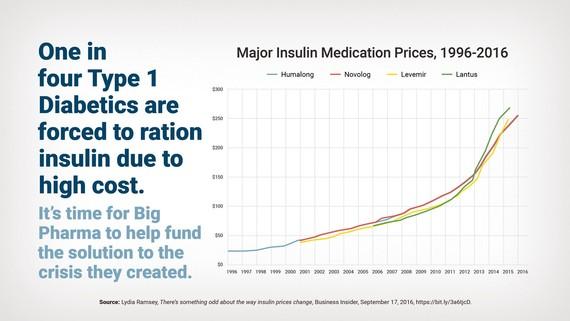 Insulin Cost Graph