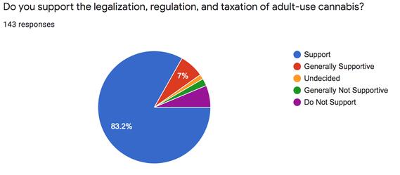 Cannabis Survey