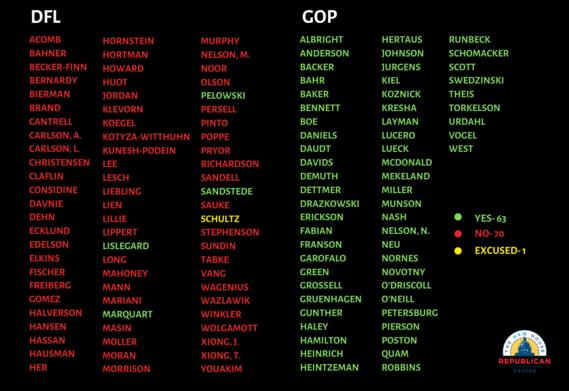 Resolution Votes