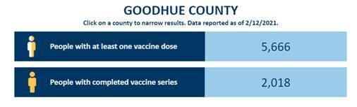 Goodhue County Vaccine