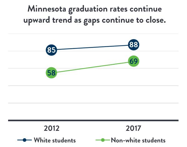 RELEASE: Minnesota's Graduation Rate Hits New High, Gaps