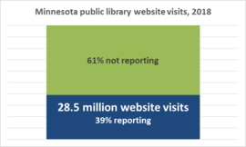 Minnesota Public Library website visits 2018, 28.5million with 61% not reporting, 39% reporting.