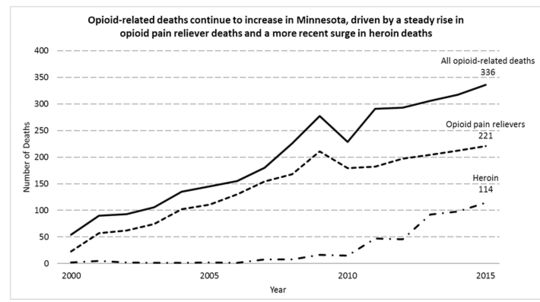 Opioid related deaths in Minnesota