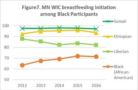 MN WIC breastfeeding initiation among Black participants graph