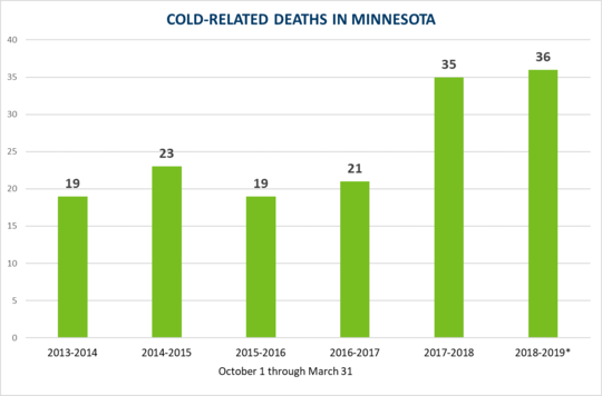 cold-weather related deaths