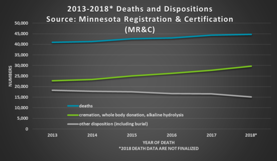deaths and disposition