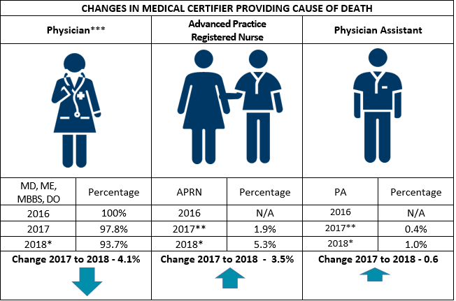 Changes in medical certifiers providing cause of death