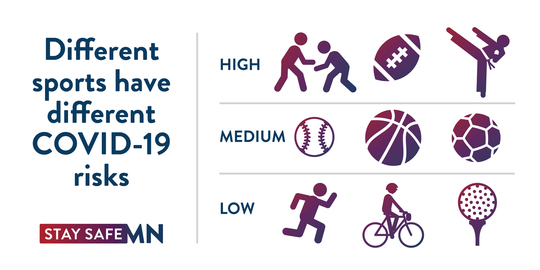 Different sports have different COVID-19 risks