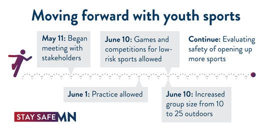 Moving forward with youth sports