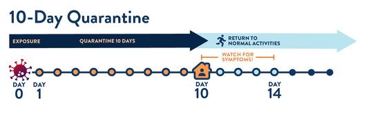 10-Day Quarantine