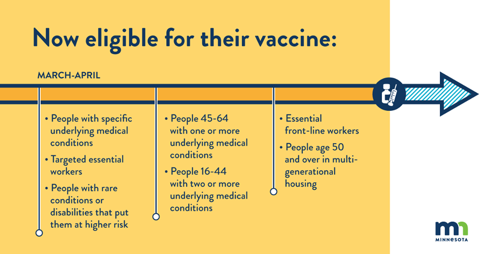 COVID-19 vaccine timeline: people now eligible for their vaccine.