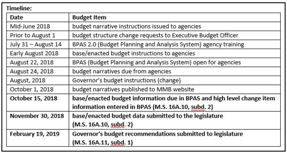 Timeline of 2020-2021 Biennial Budget Process