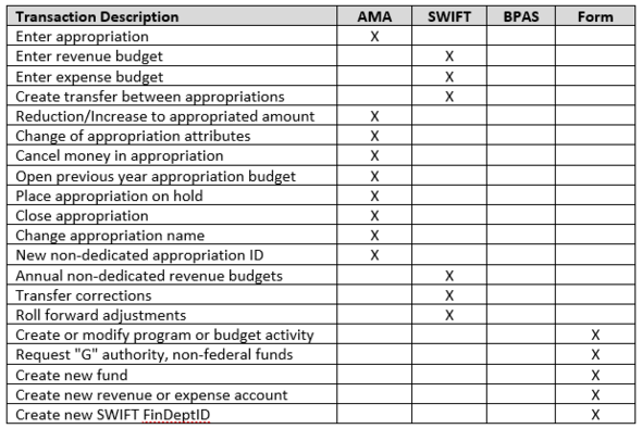 Table Image of When to use AMA, SWIFT, BPAS, or submit a form