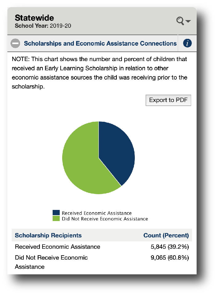 Screenshot of the Birth to Pre-K Scholarships report