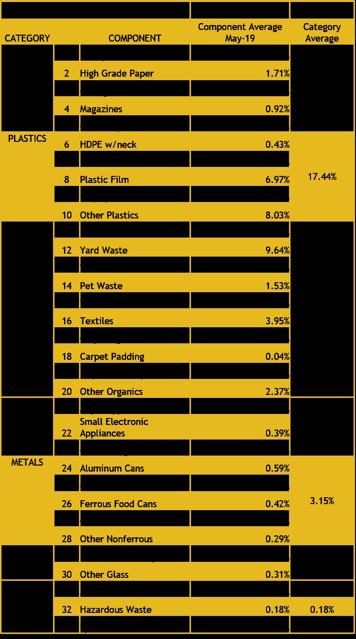2019 Waste Sort Results