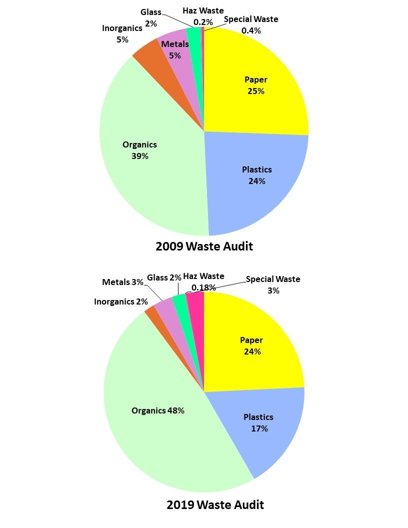 OWEF Waste Sort Comparison