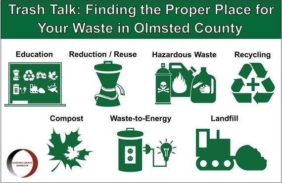 Earth Day presentation cover photo with icons representing waste reduction, reuse, hazardous waste, recycling, compost, waste-to-energy, and landfill