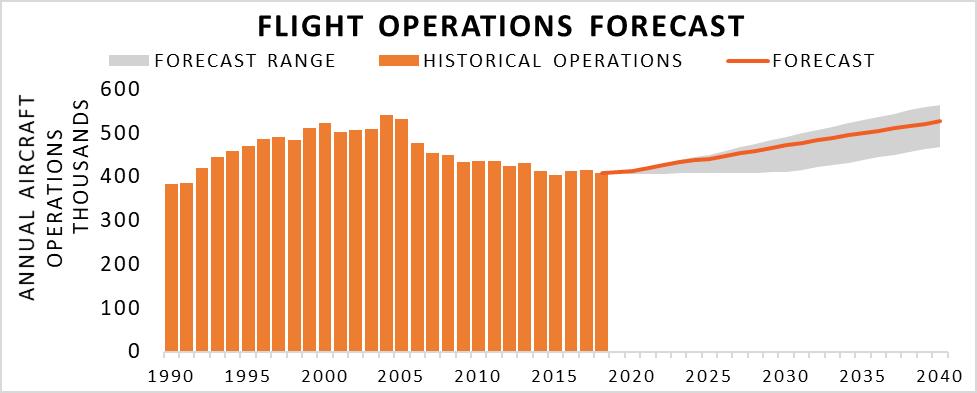 flight operations forecast