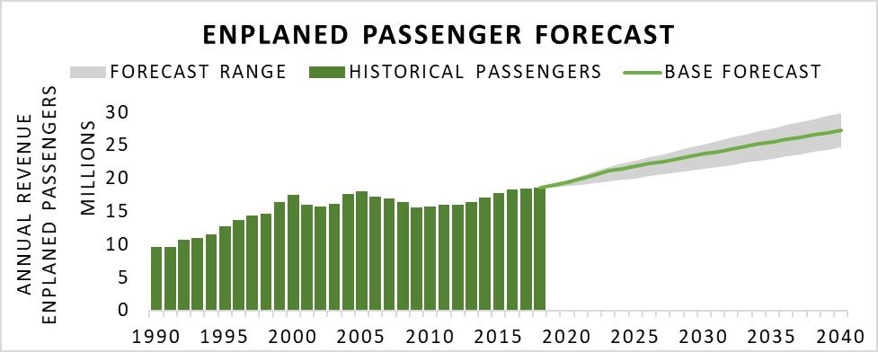 passenger forecast