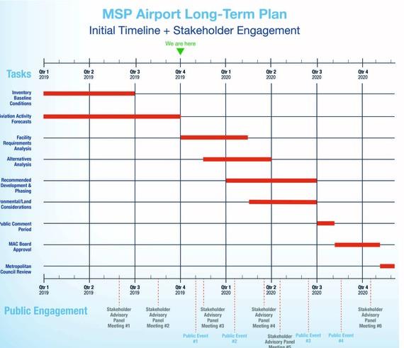 Long Term Planning Timeline