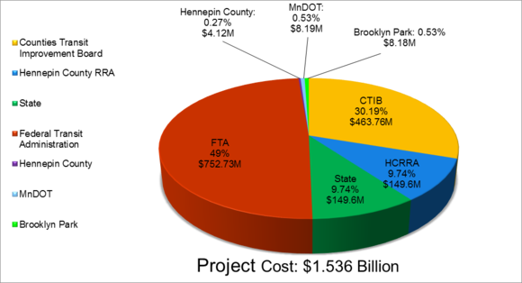 Project cost pie chart; total $1.536 billion, 49% Federal Transit Administration 51% Local Funding