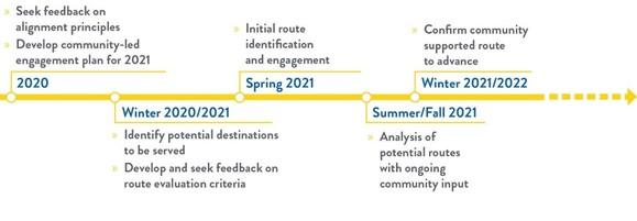 Timeline of Blue Line Extension Milestones