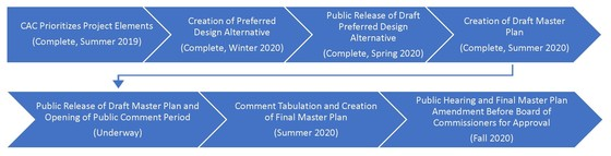 Graphic showing timeline of Hiawatha Golf Course Property Master Plan