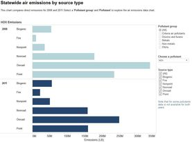Screenshot of statewide air emissions tool