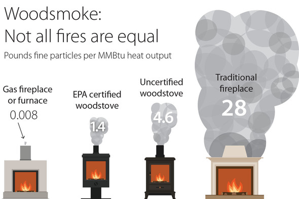 Wood smoke equipment emissions comparison