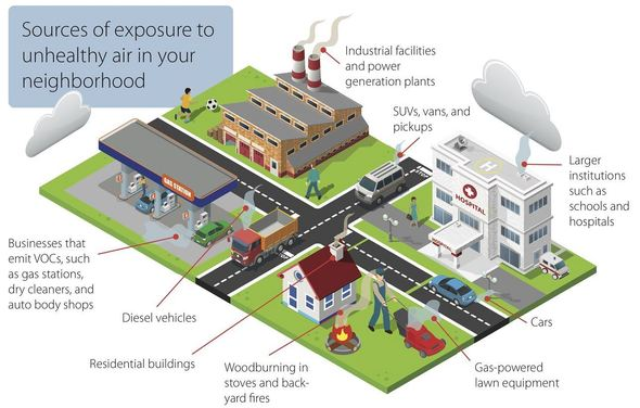Everyday sources of air pollution