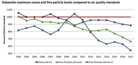 Statewide maximum ozone and fine particle levels compared to air quality standards