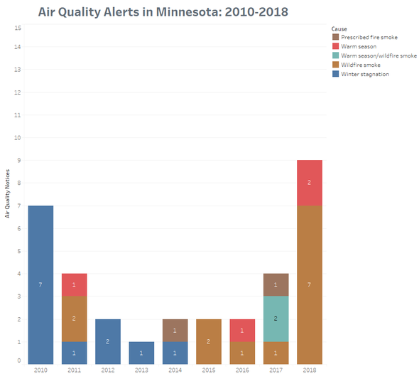 Graph showing air quality alerts from 2010-2018 by cause