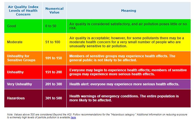 Air Quality Index