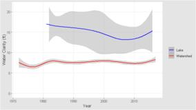 Lake trend plot