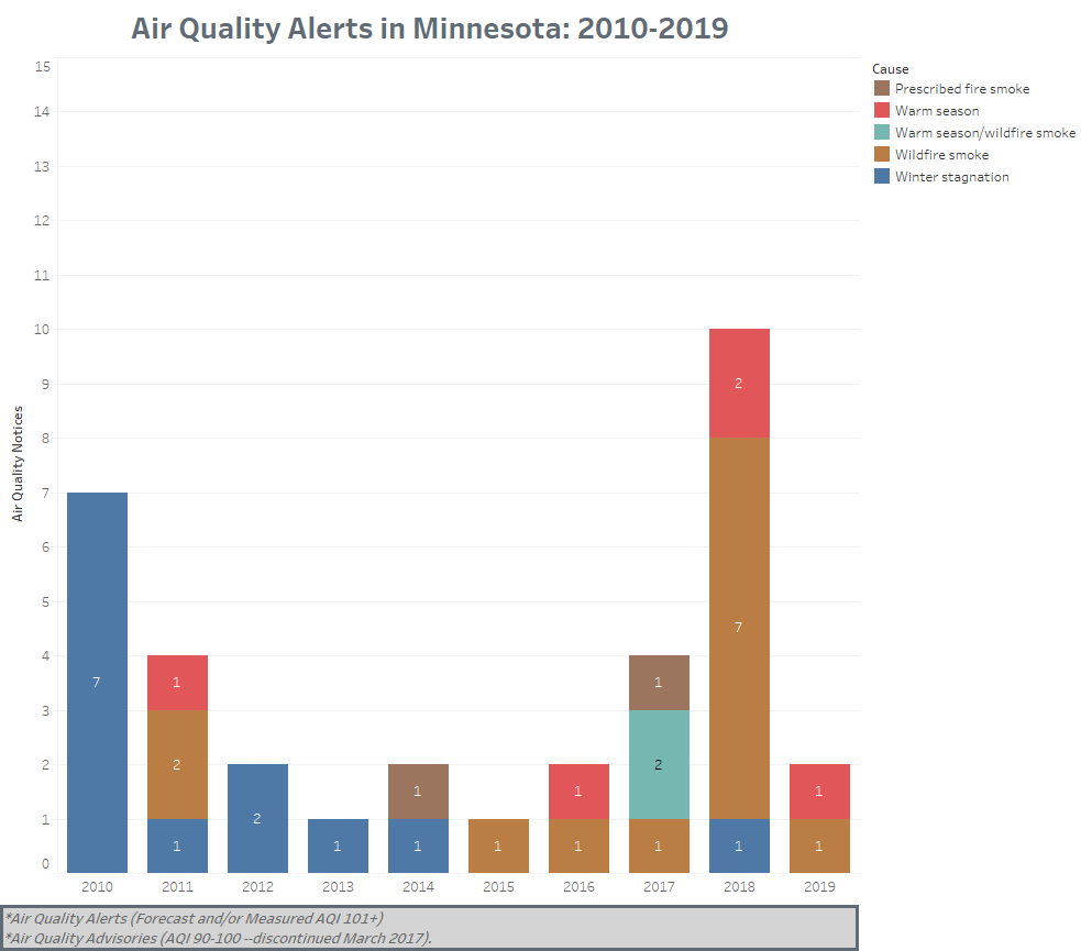 Air quality alerts by cause